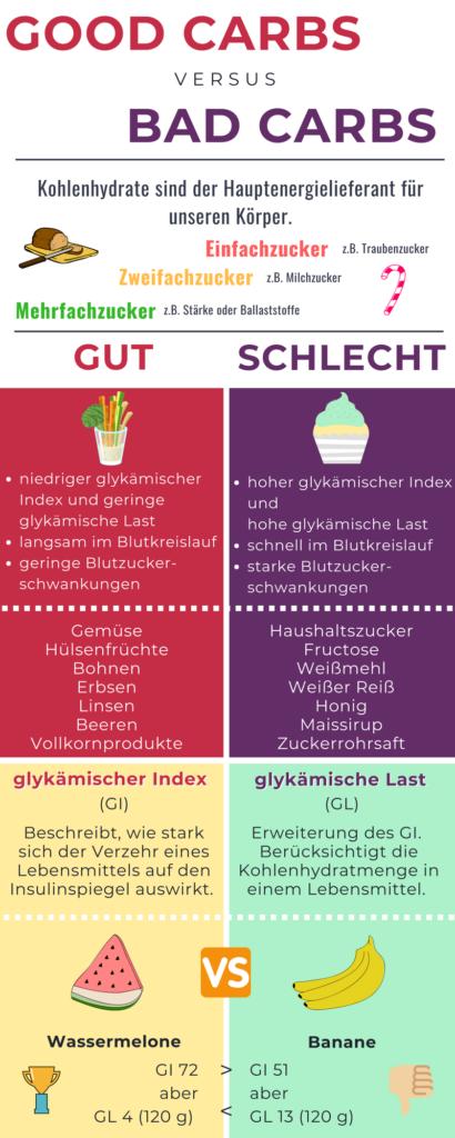 Low Carb Diät Infografik gute und schlechte Kohlenhydrate