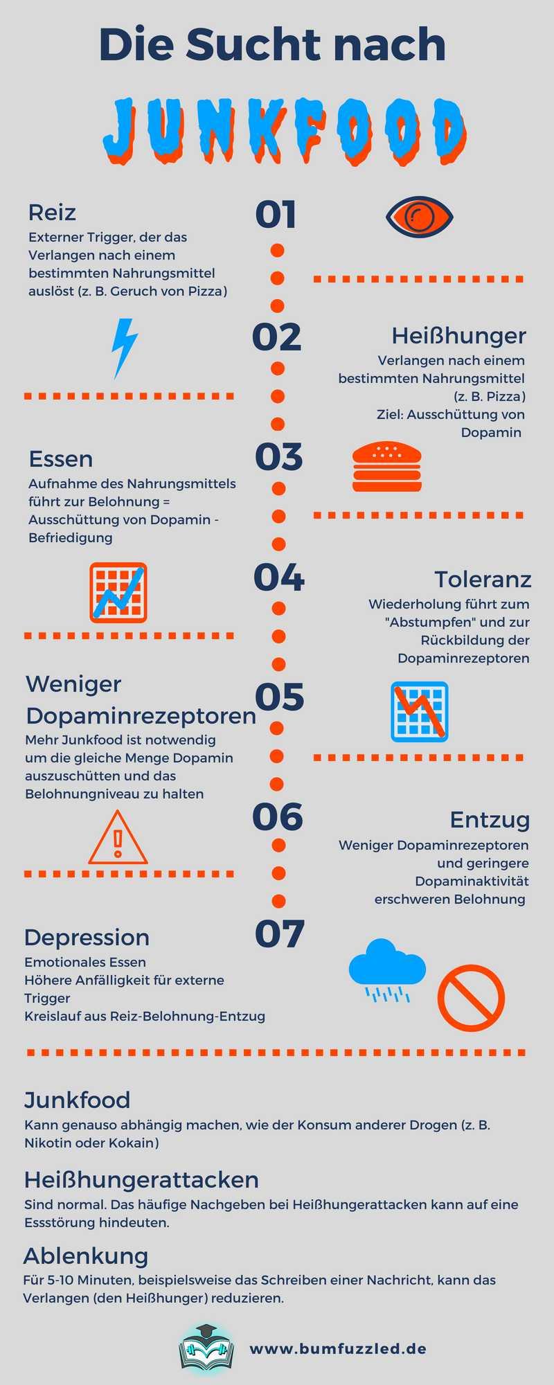 infografik-heißhunger-sucht-dopamin